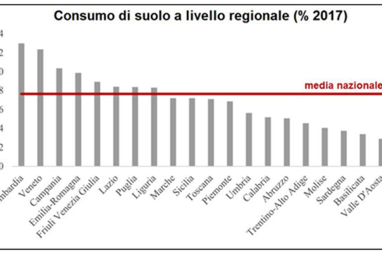 Il consumo di suolo in italia